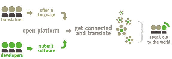 how does it work opentranslators